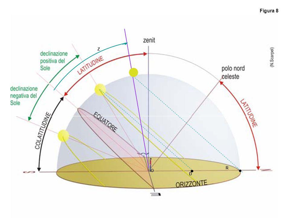 D O Figura 8 R Z