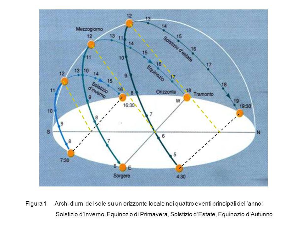 Figura 1 Archi diurni del sole su un orizzonte locale nei quattro eventi principali dell'anno: Solstizio d'Inverno, Equinozio di Primavera, Solstizio