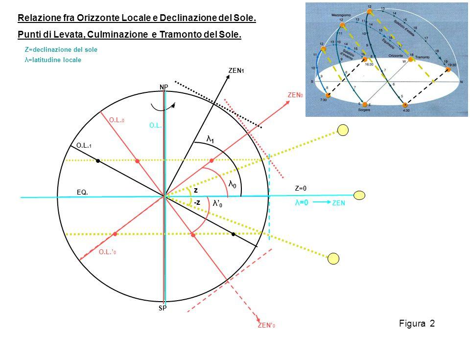 EQ. NP ZEN 1 λ0λ0 z -z SP λ1λ1 O.L. 1 O.L. 0 O.L.' 0 ZEN 0 ZEN' 0 Relazione fra Orizzonte Locale e Declinazione del Sole. Punti di Levata, Culminazion