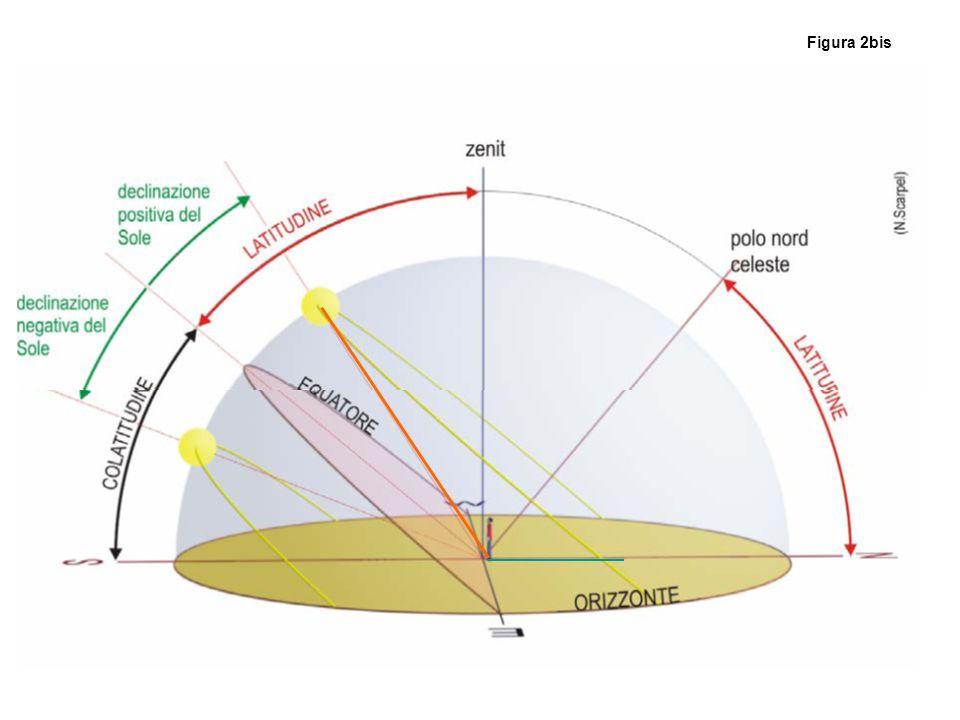 ε -ε-ε L -L O -z z λ O' R R A H S E R C C' D T T r λ-z S' cλcλ r Az Figura 3 Az = arccos (sen z/cos λ ); 0° ≤ Az ≤ 180; α =arcsen (sen Az / cos z ); ΔT°=90°- α; per z >0 ΔT°>0; per z<0 ΔT°<0; Θ= longitudine in ore; L = 06h - ΔT°/15 – Θ + ΔF +ET; ET= equazione del tempo.