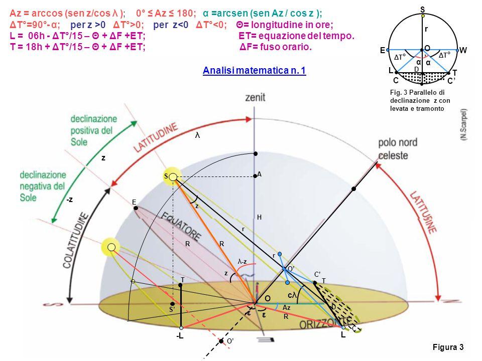 ε -ε-ε L -L O -z z λ O' R R A H S E R C C' D T T r λ-z S' cλcλ r Az Figura 3 Az = arccos (sen z/cos λ ); 0° ≤ Az ≤ 180; α =arcsen (sen Az / cos z ); Δ