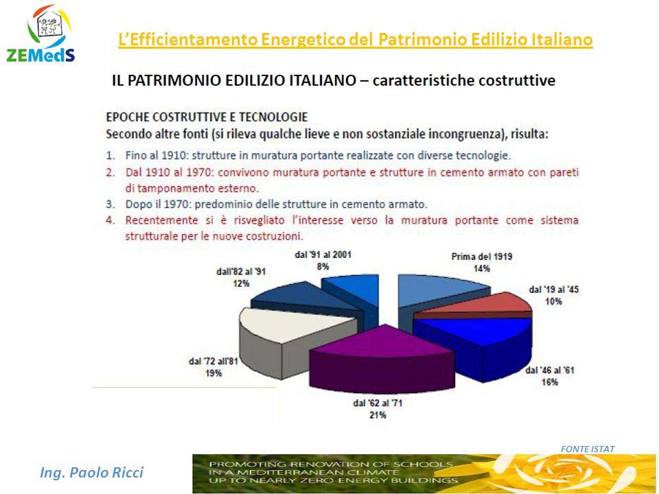 L'Efficientamento Energetico del Patrimonio Edilizio Italiano Ing. Paolo Ricci FONTE ISTAT