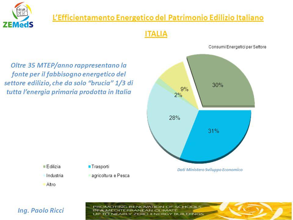 L'Efficientamento Energetico del Patrimonio Edilizio Italiano Ing. Paolo Ricci Dati Ministero Sviluppo Economico Oltre 35 MTEP/anno rappresentano la f