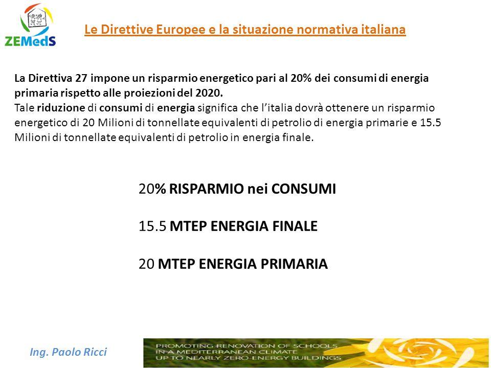 Ing. Paolo Ricci Le Direttive Europee e la situazione normativa italiana La Direttiva 27 impone un risparmio energetico pari al 20% dei consumi di ene