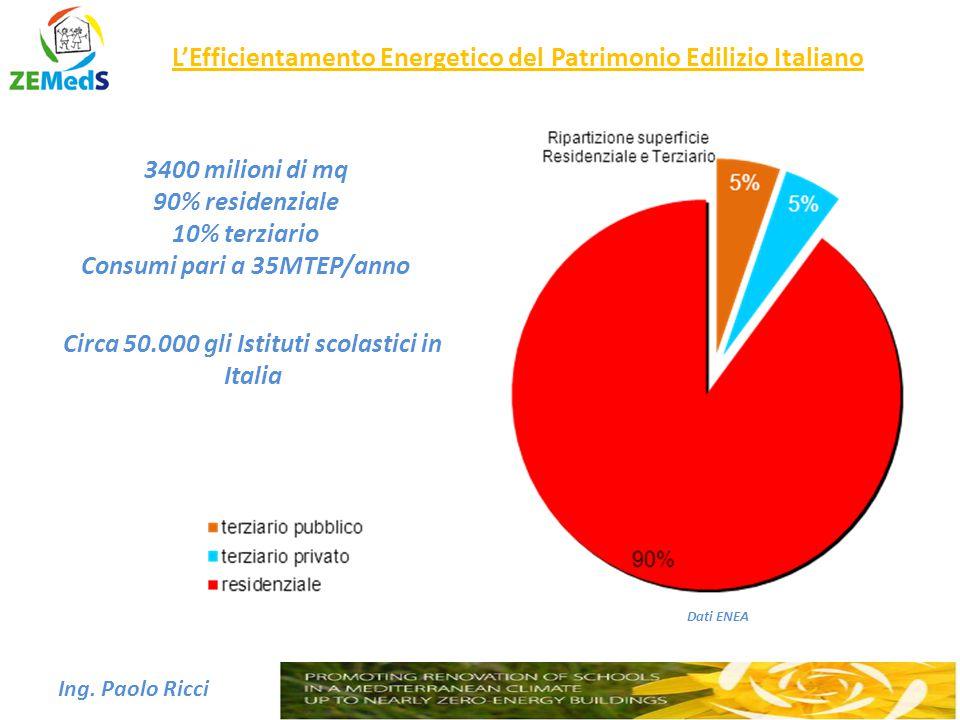 L'Efficientamento Energetico del Patrimonio Edilizio Italiano Ing. Paolo Ricci Dati ENEA 3400 milioni di mq 90% residenziale 10% terziario Consumi par