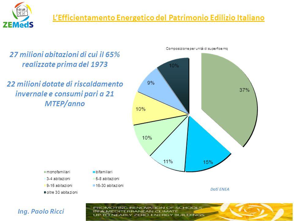 L'Efficientamento Energetico del Patrimonio Edilizio Italiano Ing. Paolo Ricci Dati ENEA 27 milioni abitazioni di cui il 65% realizzate prima del 1973