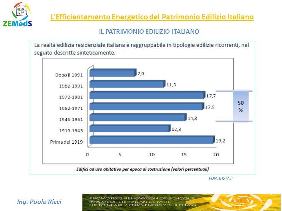 L'Efficientamento Energetico del Patrimonio Edilizio Italiano Ing. Paolo Ricci FONTE ISTAT IL PATRIMONIO EDILIZIO ITALIANO