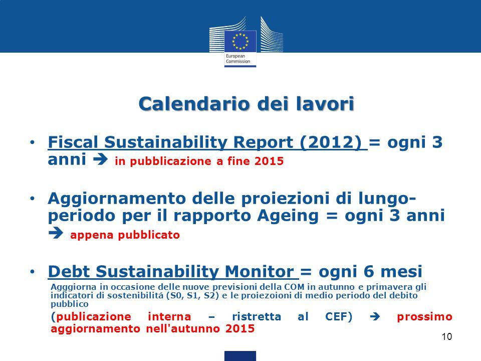 Calendario dei lavori Fiscal Sustainability Report (2012) = ogni 3 anni  in pubblicazione a fine 2015 Aggiornamento delle proiezioni di lungo- period