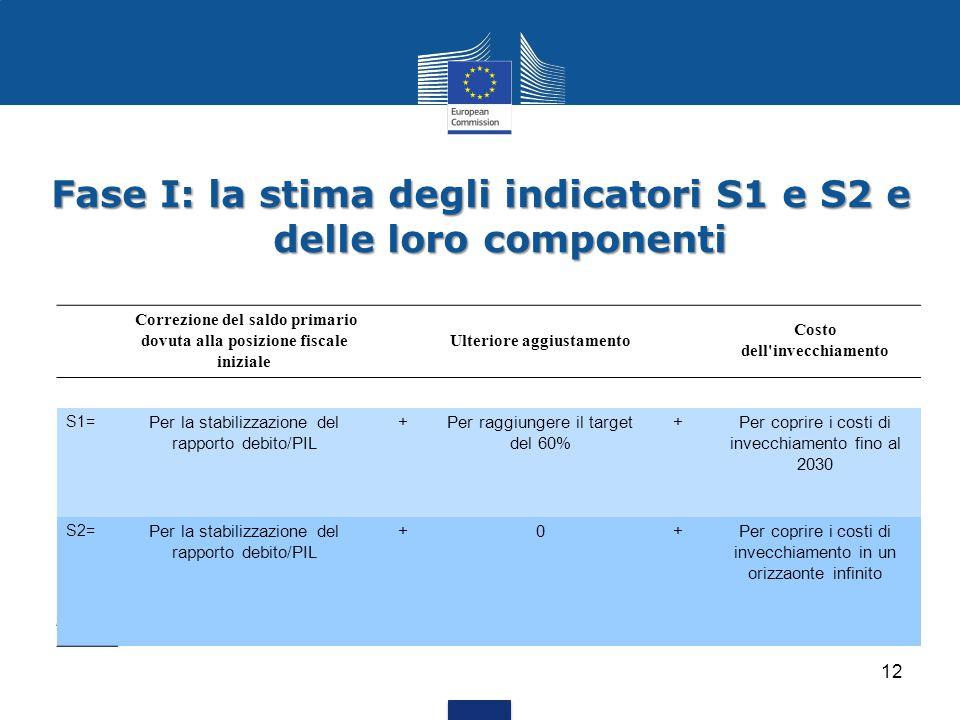 12 Fase I: la stima degli indicatori S1 e S2 e delle loro componenti Correzione del saldo primario dovuta alla posizione fiscale iniziale Ulteriore ag