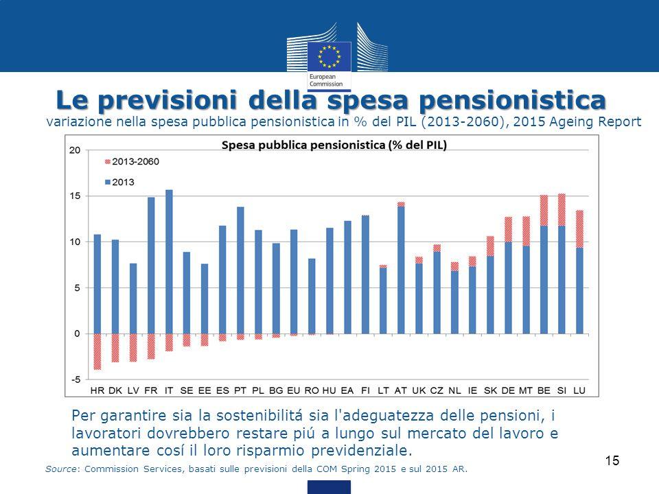 Le previsioni della spesa pensionistica Le previsioni della spesa pensionistica variazione nella spesa pubblica pensionistica in % del PIL (2013-2060)