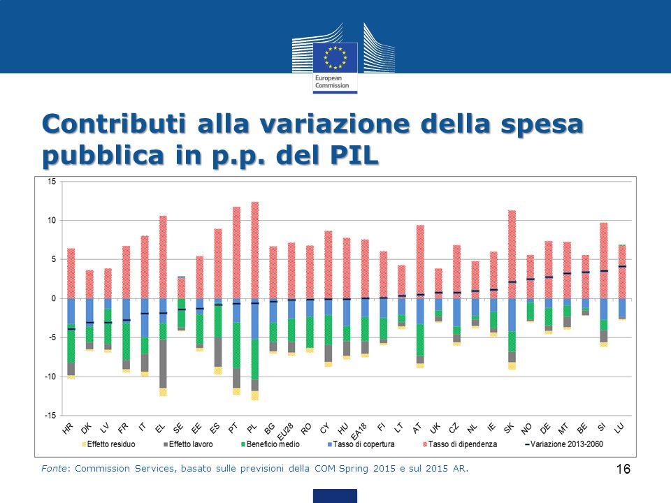 Contributi alla variazione della spesa pubblica in p.p. del PIL 16 Fonte: Commission Services, basato sulle previsioni della COM Spring 2015 e sul 201