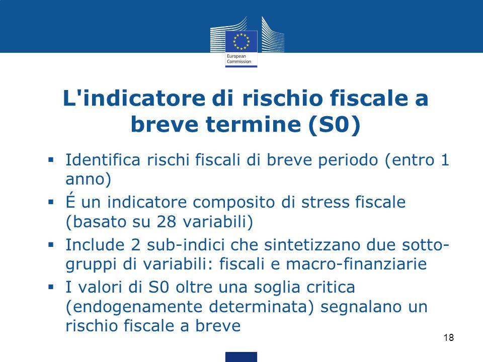 18 L'indicatore di rischio fiscale a breve termine (S0)  Identifica rischi fiscali di breve periodo (entro 1 anno)  É un indicatore composito di str