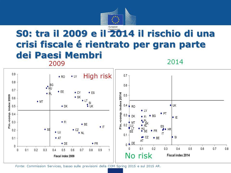 S0: tra il 2009 e il 2014 il rischio di una crisi fiscale é rientrato per gran parte dei Paesi Membri 2009 2014 19 High risk No risk Fonte: Commission