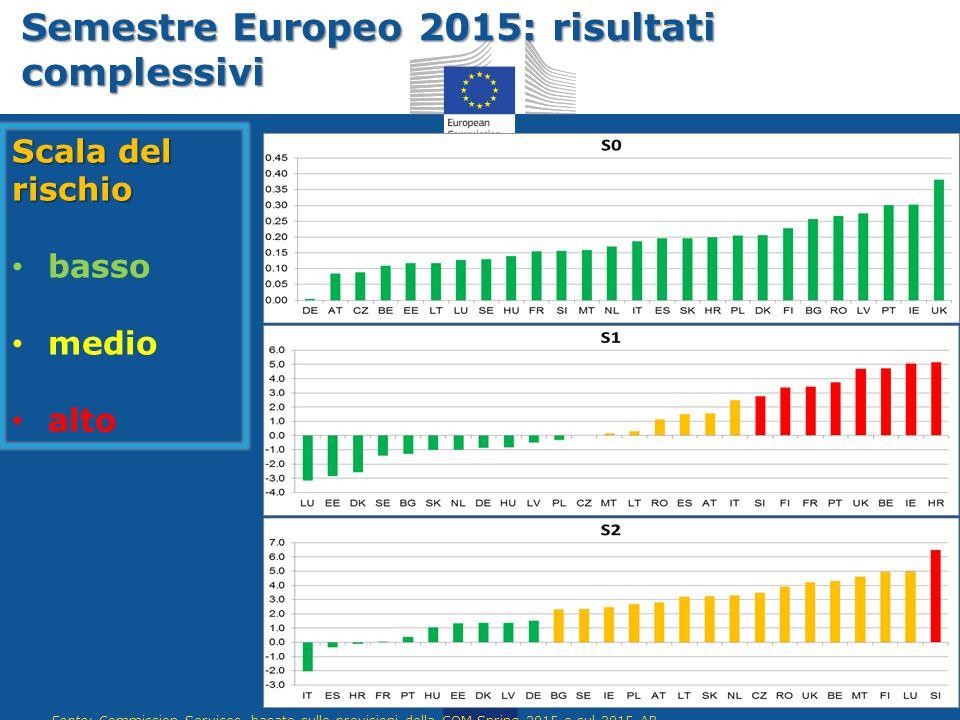 Semestre Europeo 2015: risultati complessivi Scala del rischio basso medio alto 20 Fonte: Commission Services, basato sulle previsioni della COM Sprin