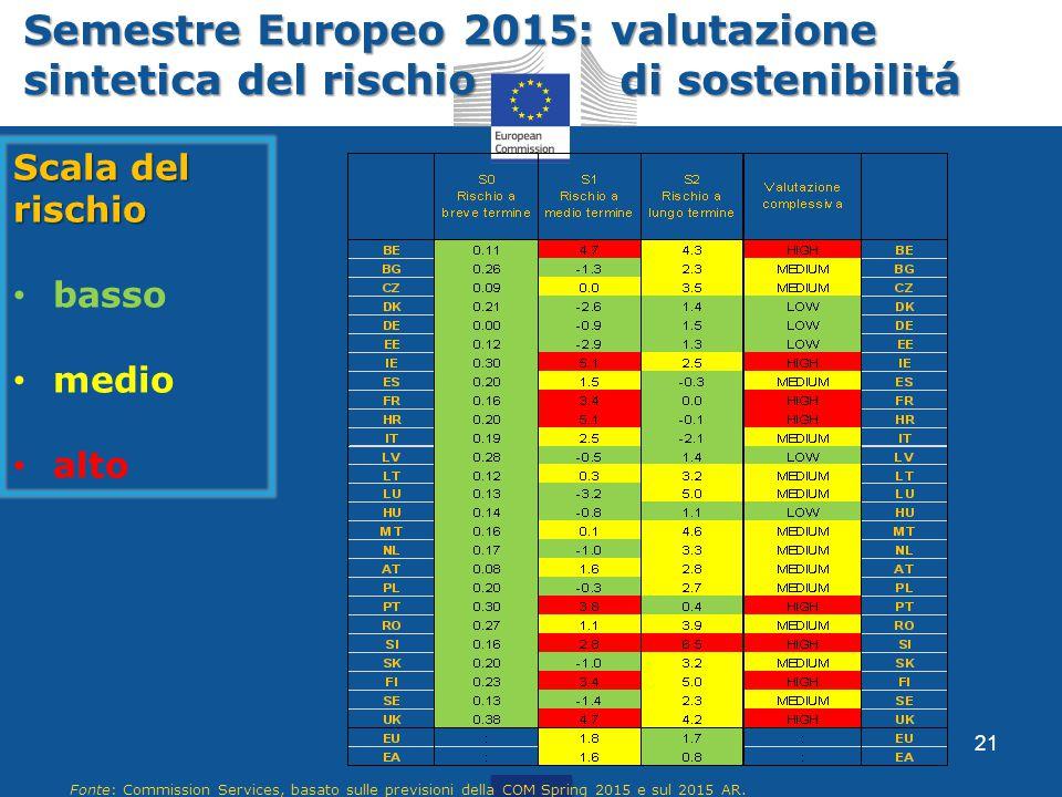 Scala del rischio basso medio alto 21 Fonte: Commission Services, basato sulle previsioni della COM Spring 2015 e sul 2015 AR. Semestre Europeo 2015: