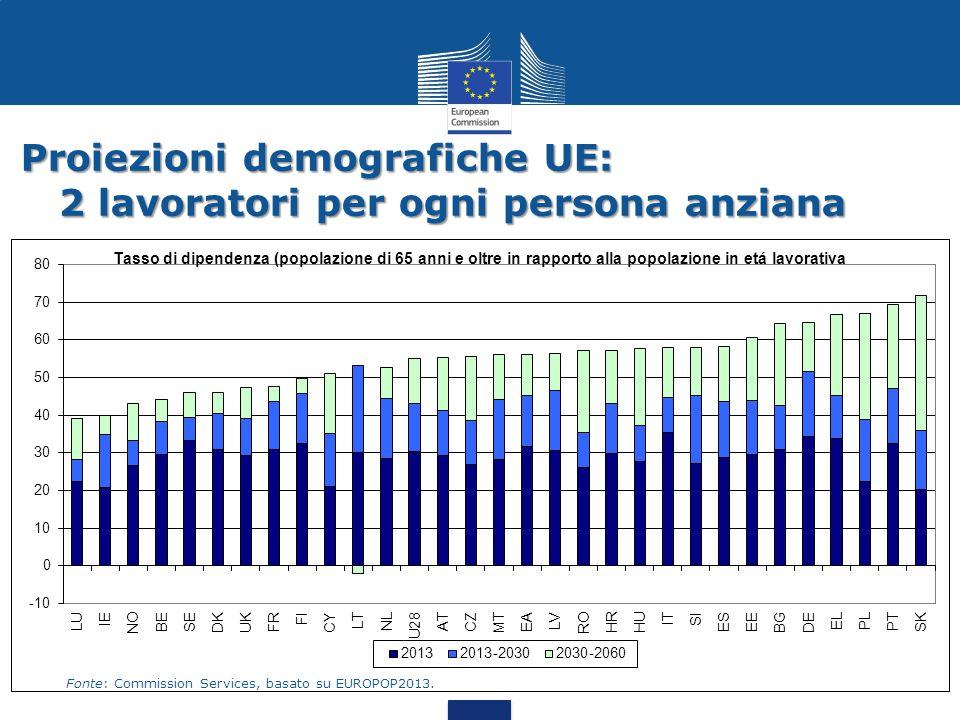 Proiezioni demografiche UE: 2 lavoratori per ogni persona anziana Fonte: Commission Services, basato su EUROPOP2013.