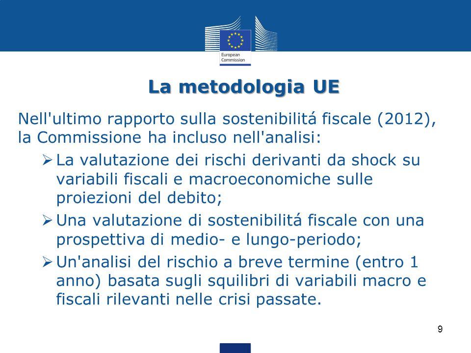 La metodologia UE 9 Nell'ultimo rapporto sulla sostenibilitá fiscale (2012), la Commissione ha incluso nell'analisi:  La valutazione dei rischi deriv