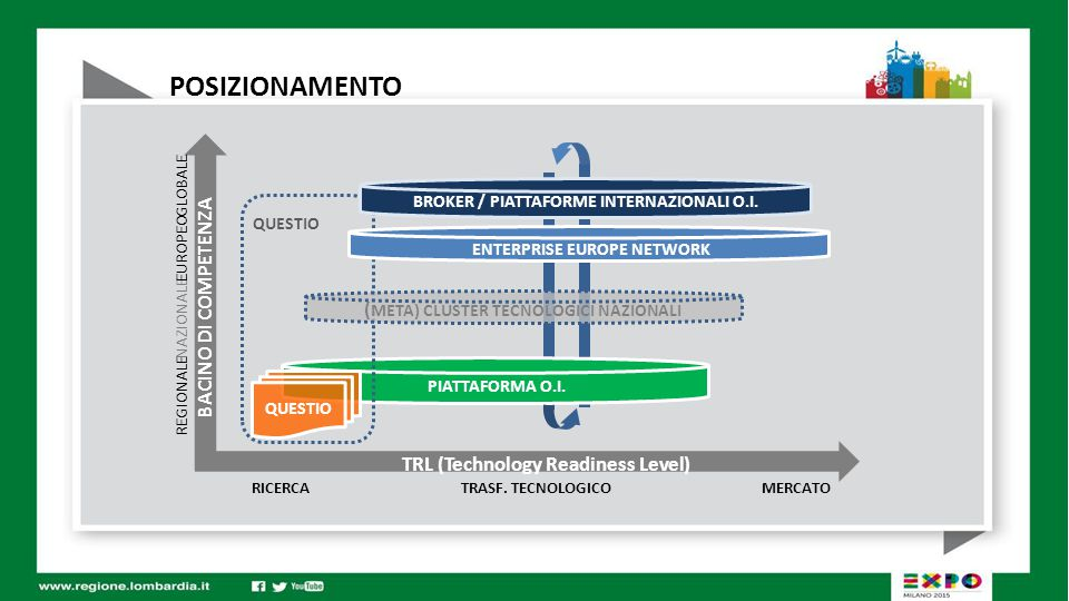 POSIZIONAMENTO BACINO DI COMPETENZA RICERCA MERCATO TRASF.