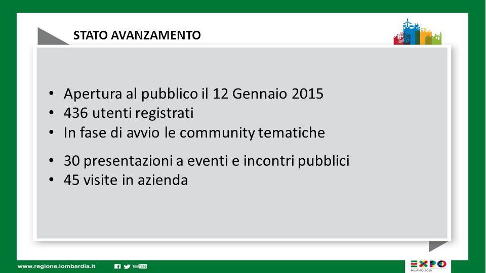 STATO AVANZAMENTO Apertura al pubblico il 12 Gennaio 2015 436 utenti registrati In fase di avvio le community tematiche 30 presentazioni a eventi e incontri pubblici 45 visite in azienda