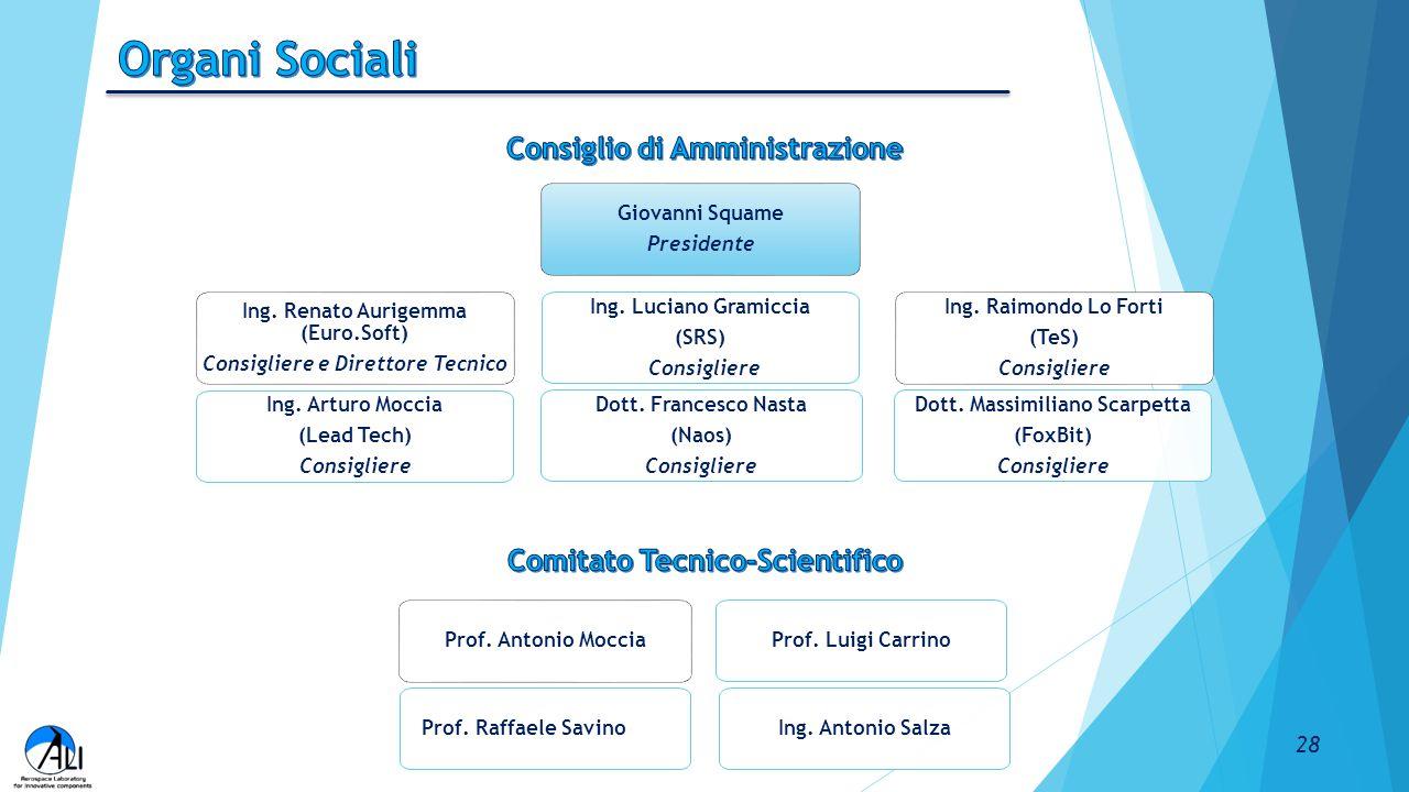 28 Ing. Renato Aurigemma (Euro.Soft) Consigliere e Direttore Tecnico Ing. Arturo Moccia (Lead Tech) Consigliere Giovanni Squame Presidente Ing. Lucian