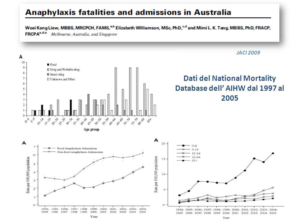 Dati del National Mortality Database dell' AIHW dal 1997 al 2005 JACI 2009