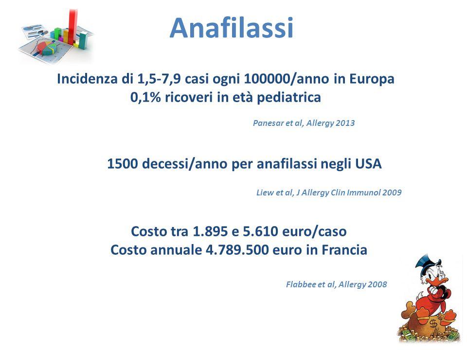 Anafilassi Incidenza di 1,5-7,9 casi ogni 100000/anno in Europa 0,1% ricoveri in età pediatrica Panesar et al, Allergy 2013 Costo tra 1.895 e 5.610 euro/caso Costo annuale 4.789.500 euro in Francia Flabbee et al, Allergy 2008 1500 decessi/anno per anafilassi negli USA Liew et al, J Allergy Clin Immunol 2009