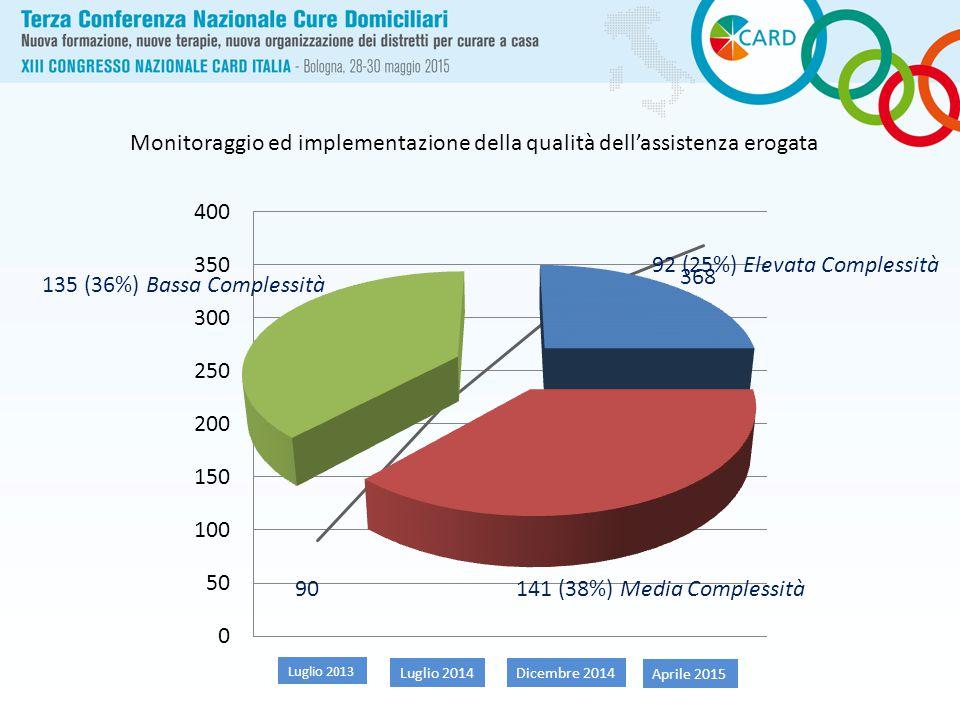Luglio 2013 Luglio 2014Dicembre 2014 Aprile 2015 90 220 320 368 Monitoraggio ed implementazione della qualità dell'assistenza erogata 92 (25%) Elevata Complessità 135 (36%) Bassa Complessità 141 (38%) Media Complessità
