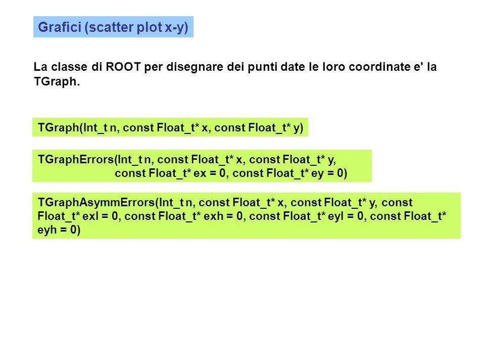 Grafici (scatter plot x-y) La classe di ROOT per disegnare dei punti date le loro coordinate e' la TGraph. TGraph(Int_t n, const Float_t* x, const Flo