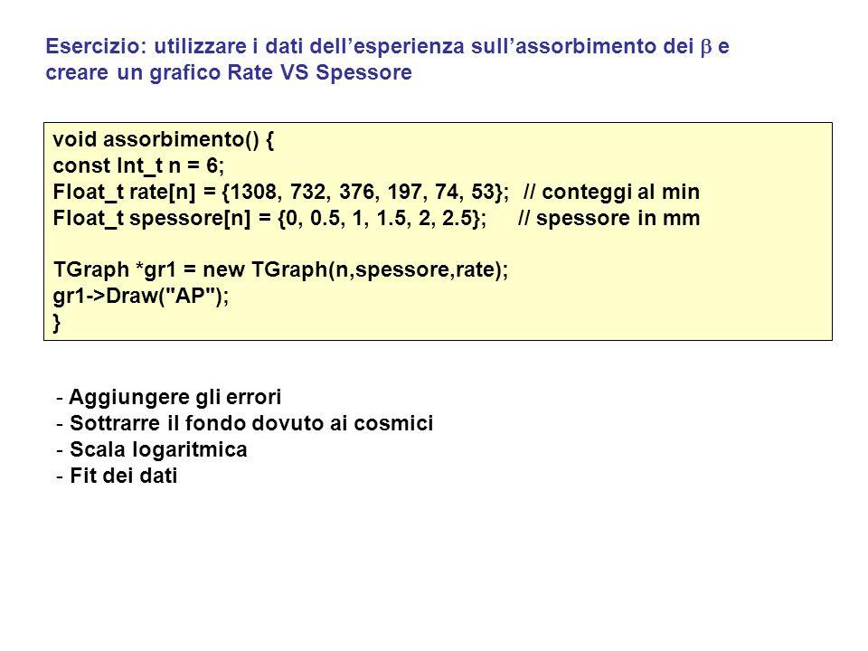 Esercizio: utilizzare i dati dell'esperienza sull'assorbimento dei  e creare un grafico Rate VS Spessore void assorbimento() { const Int_t n = 6; Flo