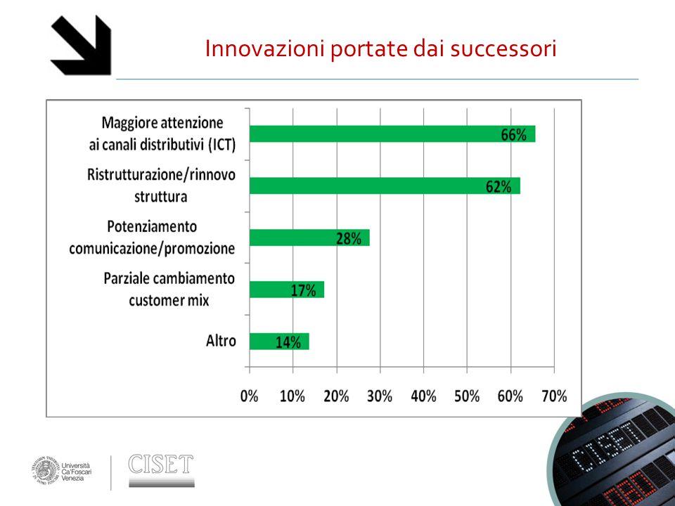 Innovazioni portate dai successori