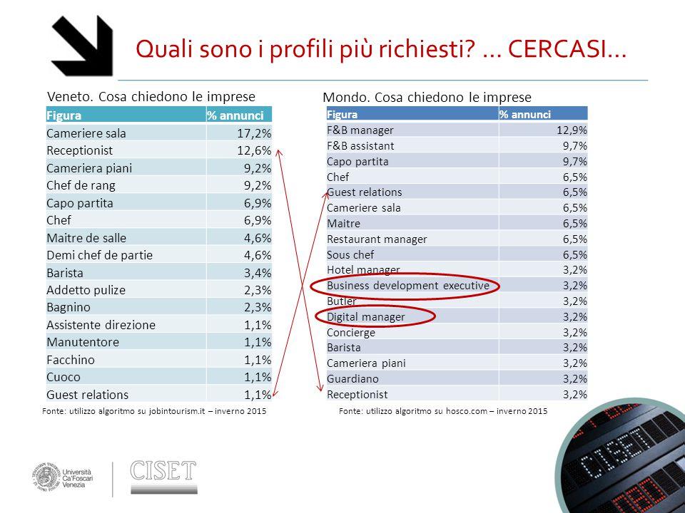 Quali sono i profili più richiesti? … CERCASI… Figura% annunci F&B manager12,9% F&B assistant9,7% Capo partita9,7% Chef6,5% Guest relations6,5% Cameri
