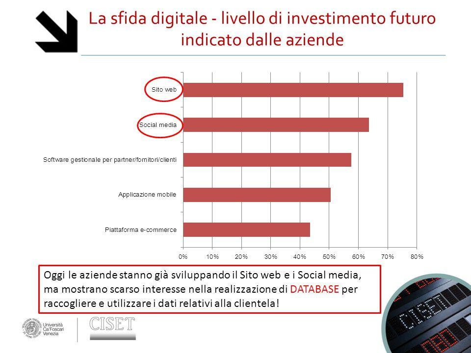 La sfida digitale - livello di investimento futuro indicato dalle aziende Oggi le aziende stanno già sviluppando il Sito web e i Social media, ma mostrano scarso interesse nella realizzazione di DATABASE per raccogliere e utilizzare i dati relativi alla clientela!