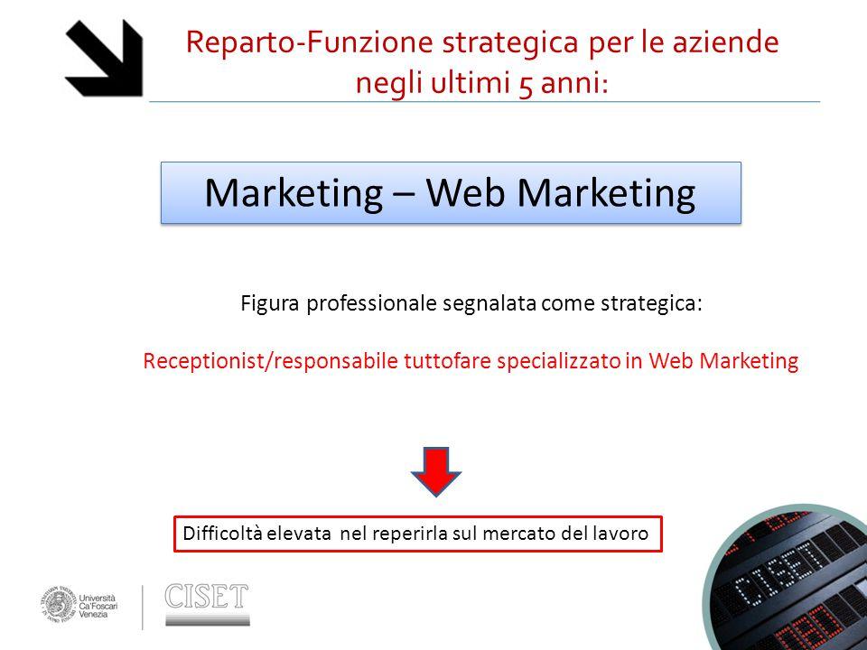 Reparto-Funzione strategica per le aziende negli ultimi 5 anni: Marketing – Web Marketing Figura professionale segnalata come strategica: Receptionist