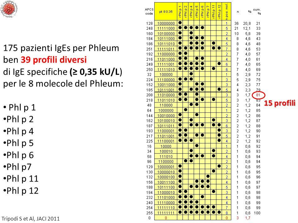 175 pazienti IgEs per Phleum ben 39 profili diversi di IgE specifiche (≥ 0,35 kU/L) per le 8 molecole del Phleum: Phl p 1 Phl p 2 Phl p 4 Phl p 5 Phl