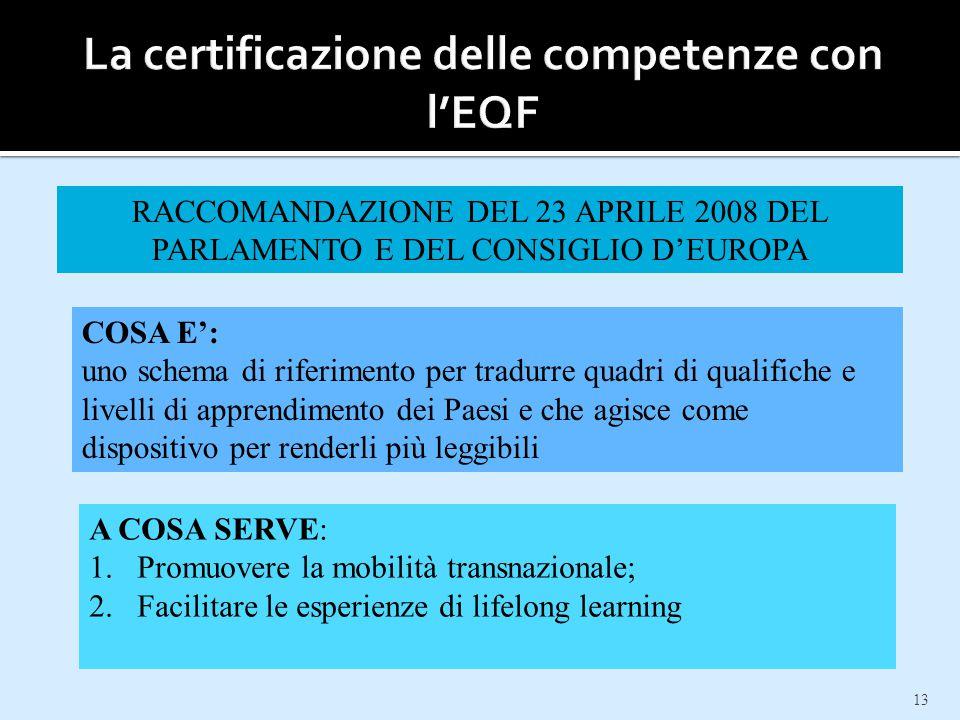 13 RACCOMANDAZIONE DEL 23 APRILE 2008 DEL PARLAMENTO E DEL CONSIGLIO D'EUROPA COSA E': uno schema di riferimento per tradurre quadri di qualifiche e l