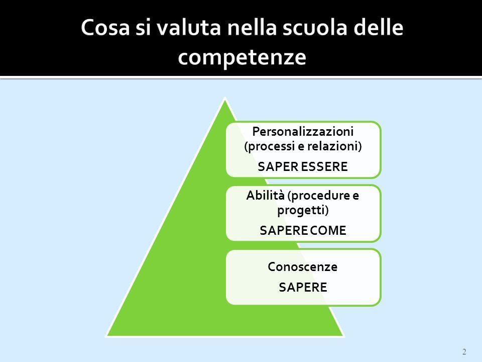 2 Personalizzazioni (processi e relazioni) SAPER ESSERE Abilità (procedure e progetti) SAPERE COME Conoscenze SAPERE