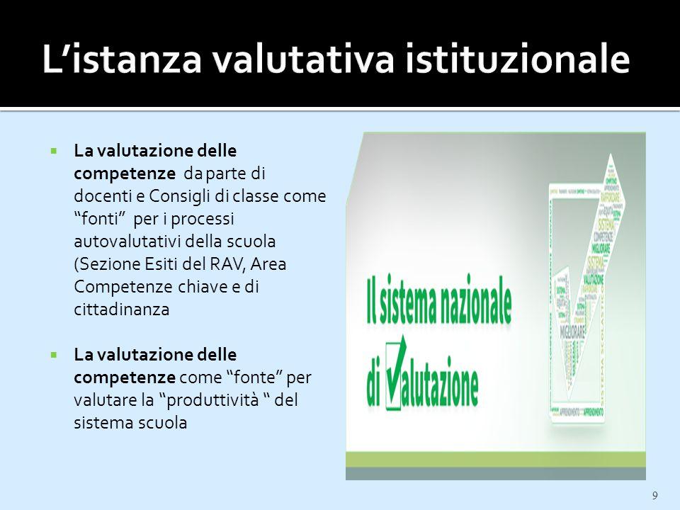 """ La valutazione delle competenze da parte di docenti e Consigli di classe come """"fonti"""" per i processi autovalutativi della scuola (Sezione Esiti del"""