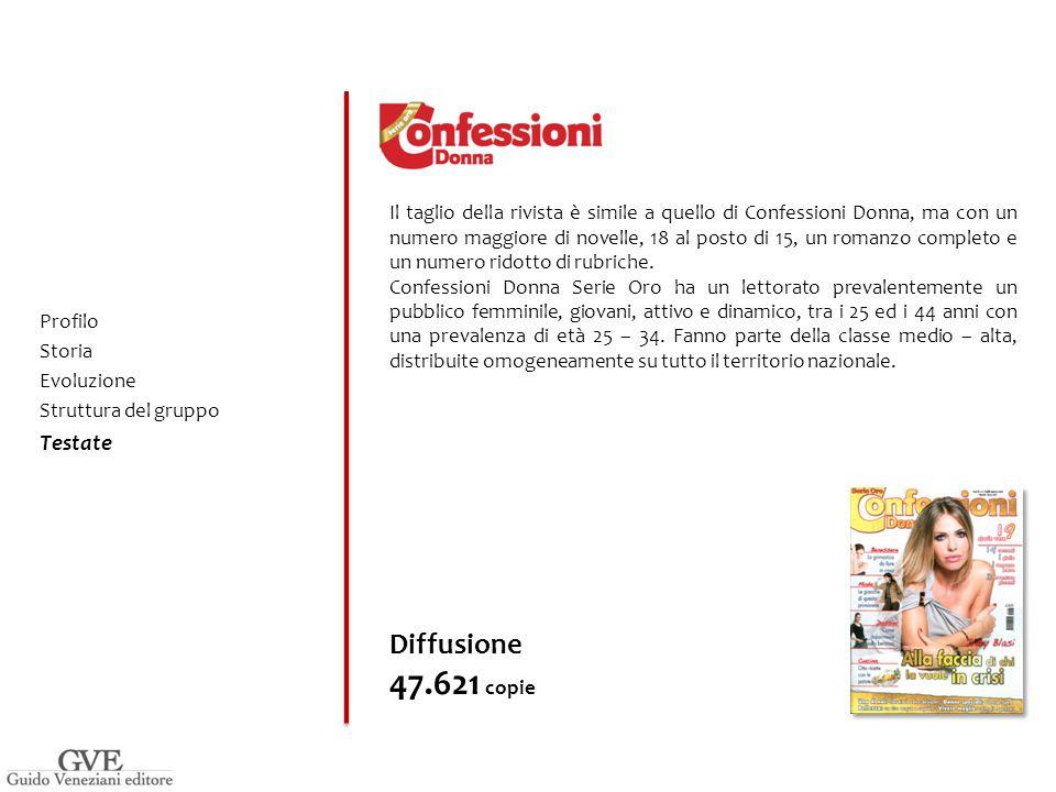 Il taglio della rivista è simile a quello di Confessioni Donna, ma con un numero maggiore di novelle, 18 al posto di 15, un romanzo completo e un numero ridotto di rubriche.