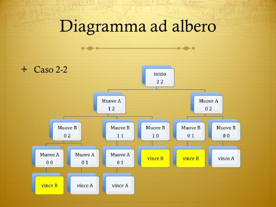 Diagramma ad albero  Caso 2-2
