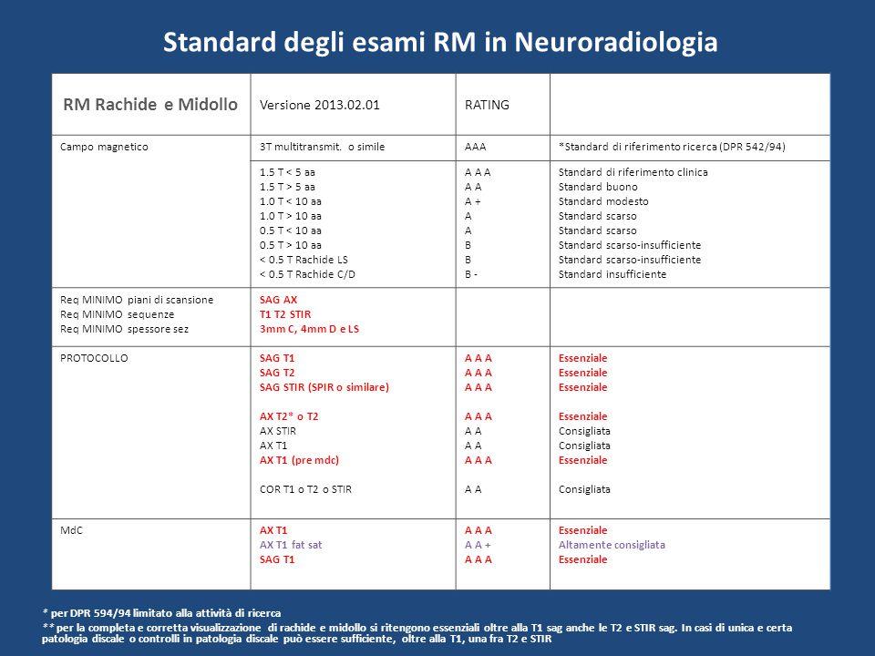 Standard degli esami RM in Neuroradiologia RM Ipofisi Versione 2013.03.01RATING Campo magnetico3TAAA*Standard di riferimento ricerca (DPR 542/94) 1.5 T < 5 aa 1.5 T > 5 aa 1.0 T < 10 aa 1.0 T > 10 aa 0.5 T < 10 aa 0.5 T > 10 aa < 0.5 T A A A A A + A B B - Standard di riferimento clinica Standard buono Standard modesto Standard scarso Standard scarso-insufficiente Standard insufficiente Req MINIMO piani di scansione Req MINIMO sequenze Req MINIMO spessore sez SAG COR T1 T2 3mm PROTOCOLLOSAG T1 SAG T2 AX T1 COR T1 COR T2 A A A A A A A A Essenziale Consigliata Consigliata Essenziale MdCCOR T1 SAG T1 COR T1 dinamica AX T1 o 3D T1 A A A AA + Essenziale Essenziale microadenomi Altamente consigliata * per DPR 594/94 limitato alla attività di ricerca
