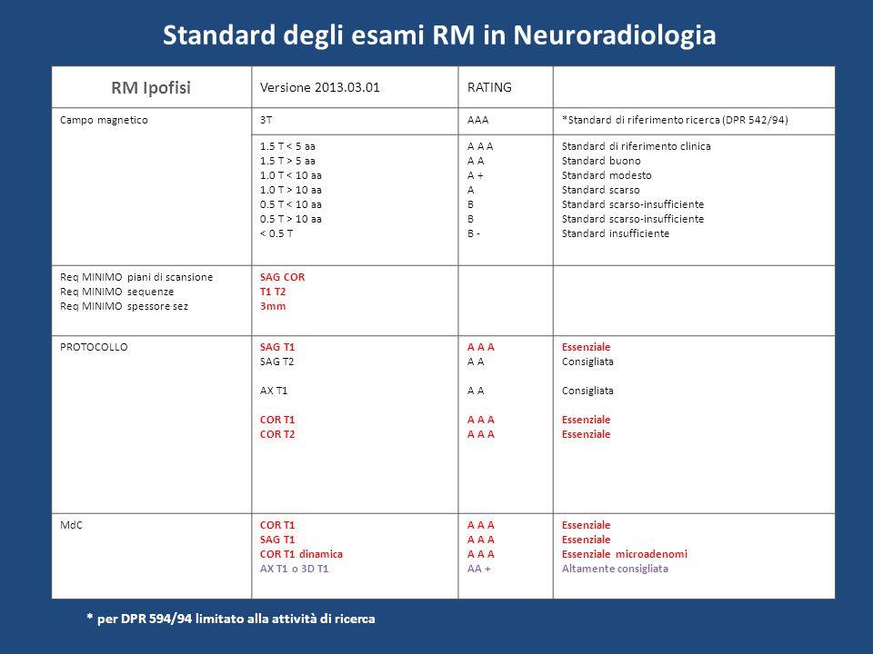 Standard degli esami RM in Neuroradiologia RM Orbite Versione 2013.04.01RATING Campo magnetico3TAAA*Standard di riferimento ricerca (DPR 542/94) 1.5 T < 5 aa 1.5 T > 5 aa 1.0 T < 10 aa 1.0 T > 10 aa 0.5 T < 10 aa 0.5 T > 10 aa < 0.5 T A A A A A + A B B - Standard di riferimento clinica Standard buono Standard modesto Standard scarso Standard scarso-insufficiente Standard insufficiente Req MINIMO piani di scansione Req MINIMO sequenze Req MINIMO spessore sez SAG AX COR T1 T2 STIR 3mm PROTOCOLLOSAG T1 (Oblique) SAG T2 AX T2 AX STIR AX T1 COR T1 COR STIR COR T2 A A A A A A A A A A A AA + Essenziale Consigliata Essenziale Consigliata Essenziale Altamente consigliata MdCCOR T1 Fat -sat AX o SAG T1 Fat-sat In alternativa 3D T1 Fat sat A A A Essenziale * per DPR 594/94 limitato alla attività di ricerca