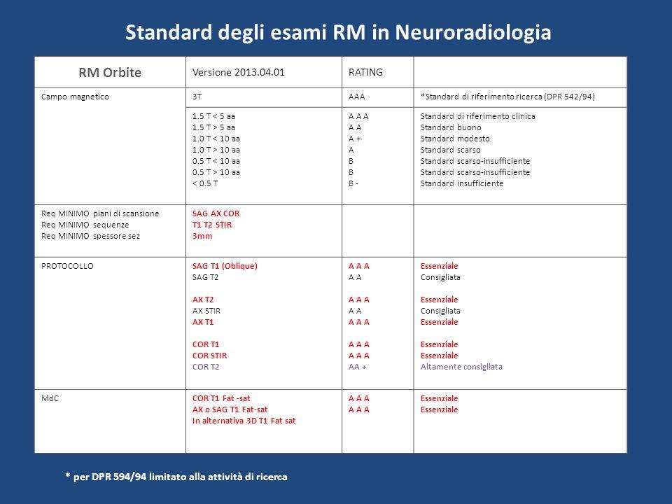 Standard degli esami RM in Neuroradiologia RM Orecchio APC Versione 2013.05.01RATING Campo magnetico3TAAA*Standard di riferimento ricerca (DPR 542/94) 1.5 T < 5 aa 1.5 T > 5 aa 1.0 T < 10 aa 1.0 T > 10 aa 0.5 T < 10 aa 0.5 T > 10 aa < 0.5 T A A A A A + A B B - Standard di riferimento clinica Standard buono Standard modesto Standard scarso Standard scarso-insufficiente Standard insufficiente Req MINIMO piani di scansione Req MINIMO sequenze Req MINIMO spessore sez AX COR T1 T2 ≤ 1 mm 3D ≤ mm3 2D PROTOCOLLOSAG T1 AX 3D (CISS FIESTA analoghi) AX FLAIR (sull'encefalo) AX T1 (o T1 3D) DWI - ADC COR T1 (o T1 3D) COR T2 AA + A A A AA + A A A AA + A A A AA + Altamente consigliata Essenziale Altamente consigliata Essenziale Altamente consigliata Essenziale Altamente consigliata MdCAX T1 Fat-sat ( o T1 3D Fat sat)A A AEssenziale * per DPR 594/94 limitato alla attività di ricerca ** in caso di richiesta di studio vie acustiche unire al protocollo RM orecchio quello RM encefalo