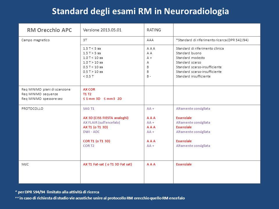 Standard degli esami RM in Neuroradiologia RM Massiccio Facciale Versione 2013.06.01RATING Campo magnetico3TAAA*Standard di riferimento ricerca (DPR 542/94) 1.5 T < 5 aa 1.5 T > 5 aa 1.0 T < 10 aa 1.0 T > 10 aa 0.5 T < 10 aa 0.5 T > 10 aa < 0.5 T A A A A A + A B B - Standard di riferimento clinica Standard buono Standard modesto Standard scarso Standard scarso-insufficiente Standard insufficiente Req MINIMO piani di scansione Req MINIMO sequenze Req MINIMO spessore sez SAG AX COR T1 T2 STIR 4 mm PROTOCOLLOSAG T1 SAG T2 AX T2 AX STIR AX T1 DWI - ADC COR T1 CORT STIR COR T2 A A A AA A A A AA A A A AA A A A AA + Essenziale Consigliata Essenziale Consigliata Essenziale Consigliata Essenziale Altamente consigliata MdCCOR T1 Fat-sat AX T1 Fat-sat In alternativa 3D T1 Fat sat A A A Essenziale * per DPR 594/94 limitato alla attività di ricerca
