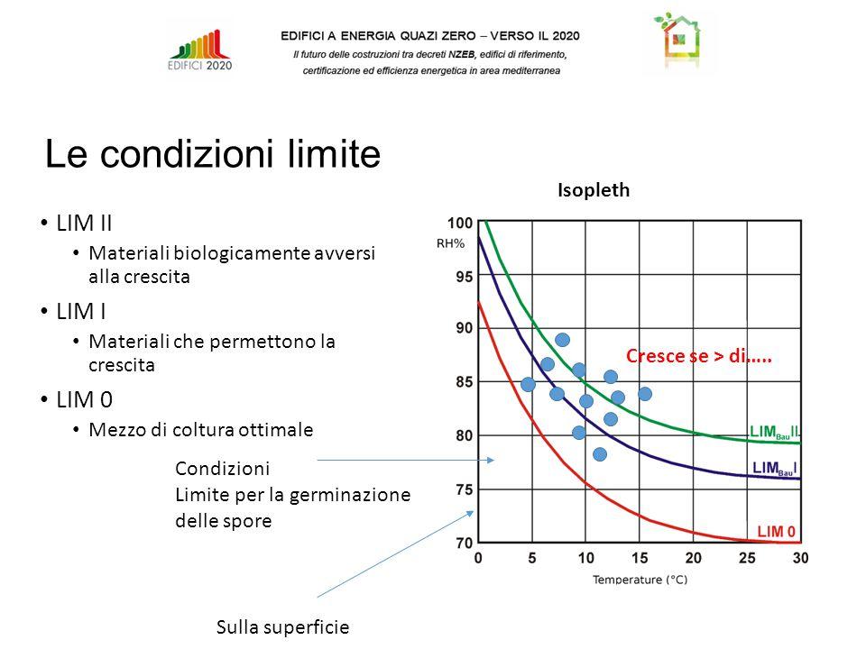 Le condizioni limite Isopleth LIM II Materiali biologicamente avversi alla crescita LIM I Materiali che permettono la crescita LIM 0 Mezzo di coltura ottimale Cresce se > di…..
