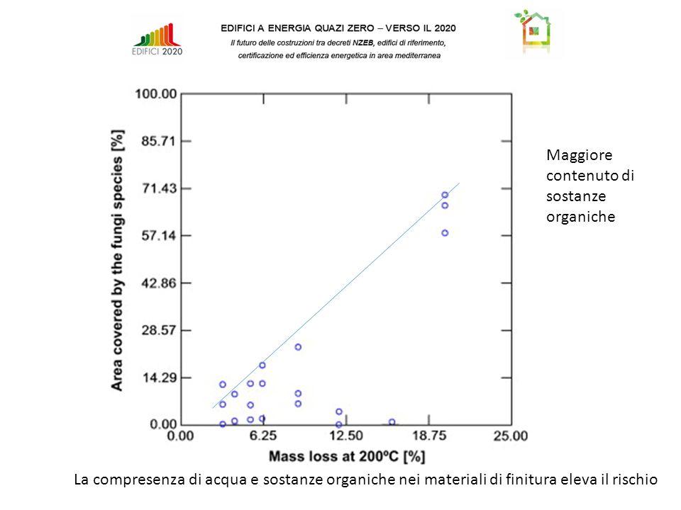 Maggiore contenuto di sostanze organiche La compresenza di acqua e sostanze organiche nei materiali di finitura eleva il rischio