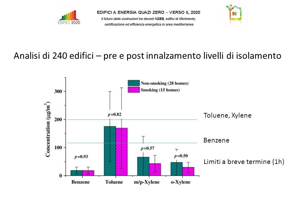 Toluene, Xylene Benzene Limiti a breve termine (1h) Analisi di 240 edifici – pre e post innalzamento livelli di isolamento