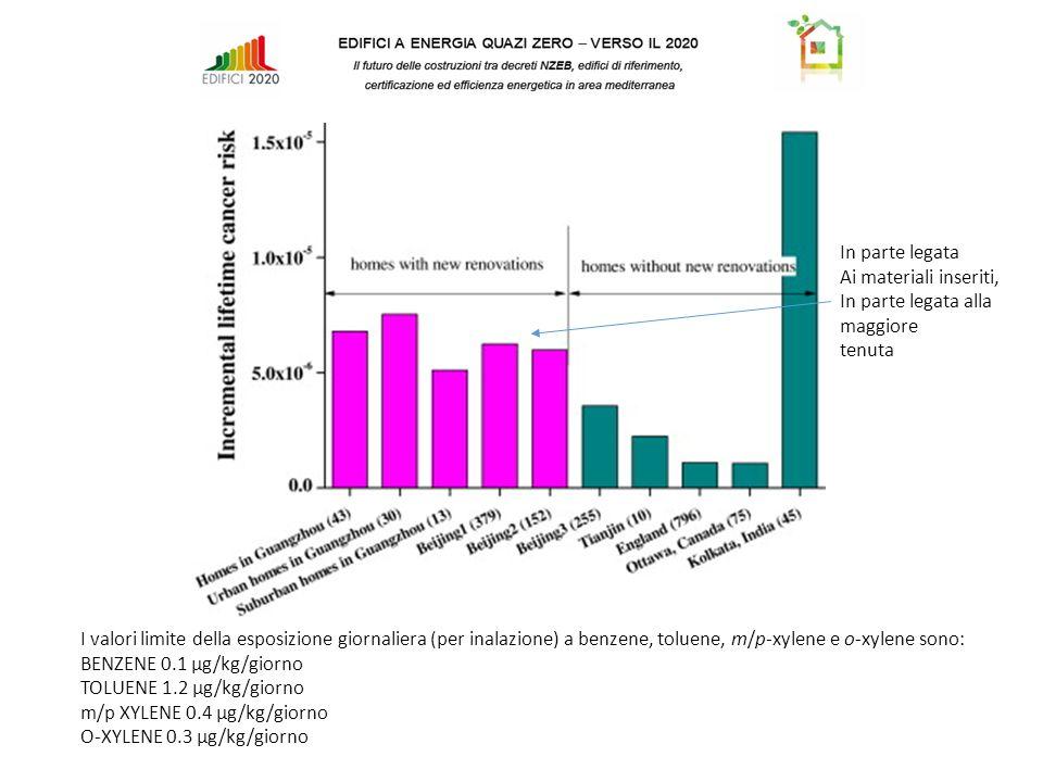 I valori limite della esposizione giornaliera (per inalazione) a benzene, toluene, m/p-xylene e o-xylene sono: BENZENE 0.1 μg/kg/giorno TOLUENE 1.2 μg/kg/giorno m/p XYLENE 0.4 μg/kg/giorno O-XYLENE 0.3 μg/kg/giorno In parte legata Ai materiali inseriti, In parte legata alla maggiore tenuta