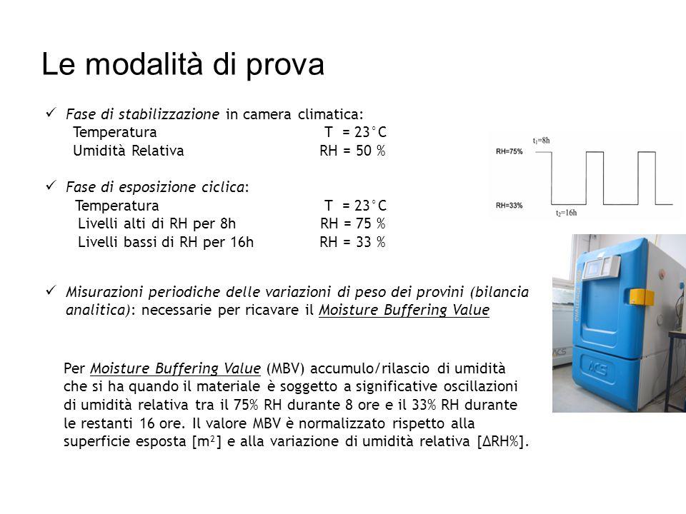 Fase di stabilizzazione in camera climatica: Temperatura T = 23°C Umidità Relativa RH = 50 % Fase di esposizione ciclica: Temperatura T = 23°C Livelli alti di RH per 8h RH = 75 % Livelli bassi di RH per 16h RH = 33 % Misurazioni periodiche delle variazioni di peso dei provini (bilancia analitica): necessarie per ricavare il Moisture Buffering Value Per Moisture Buffering Value (MBV) accumulo/rilascio di umidità che si ha quando il materiale è soggetto a significative oscillazioni di umidità relativa tra il 75% RH durante 8 ore e il 33% RH durante le restanti 16 ore.