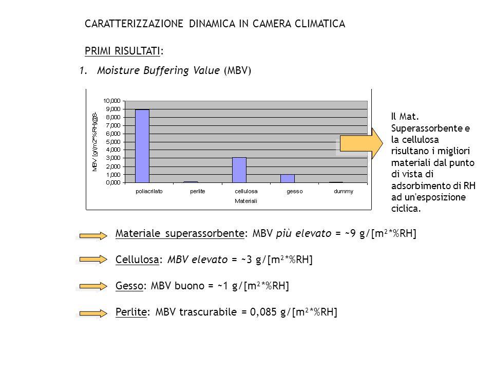 1.Moisture Buffering Value (MBV) Il Mat. Superassorbente e la cellulosa risultano i migliori materiali dal punto di vista di adsorbimento di RH ad un'
