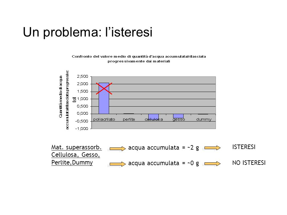 Mat. superassorb. Cellulosa, Gesso, Perlite,Dummy acqua accumulata = ~2 g acqua accumulata = ~0 g ISTERESI NO ISTERESI Un problema: l'isteresi